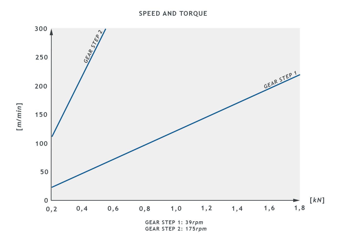 AVR3_SB0405001_SpeedTorque_graph1.jpg