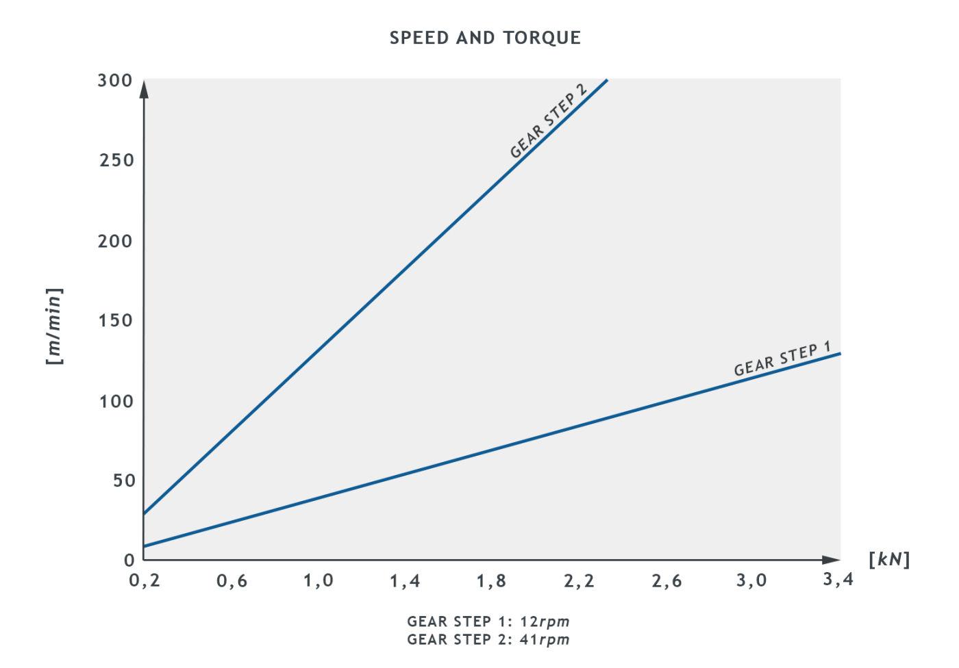AVR10_SB0405003_SpeedTorque_graph1.jpg