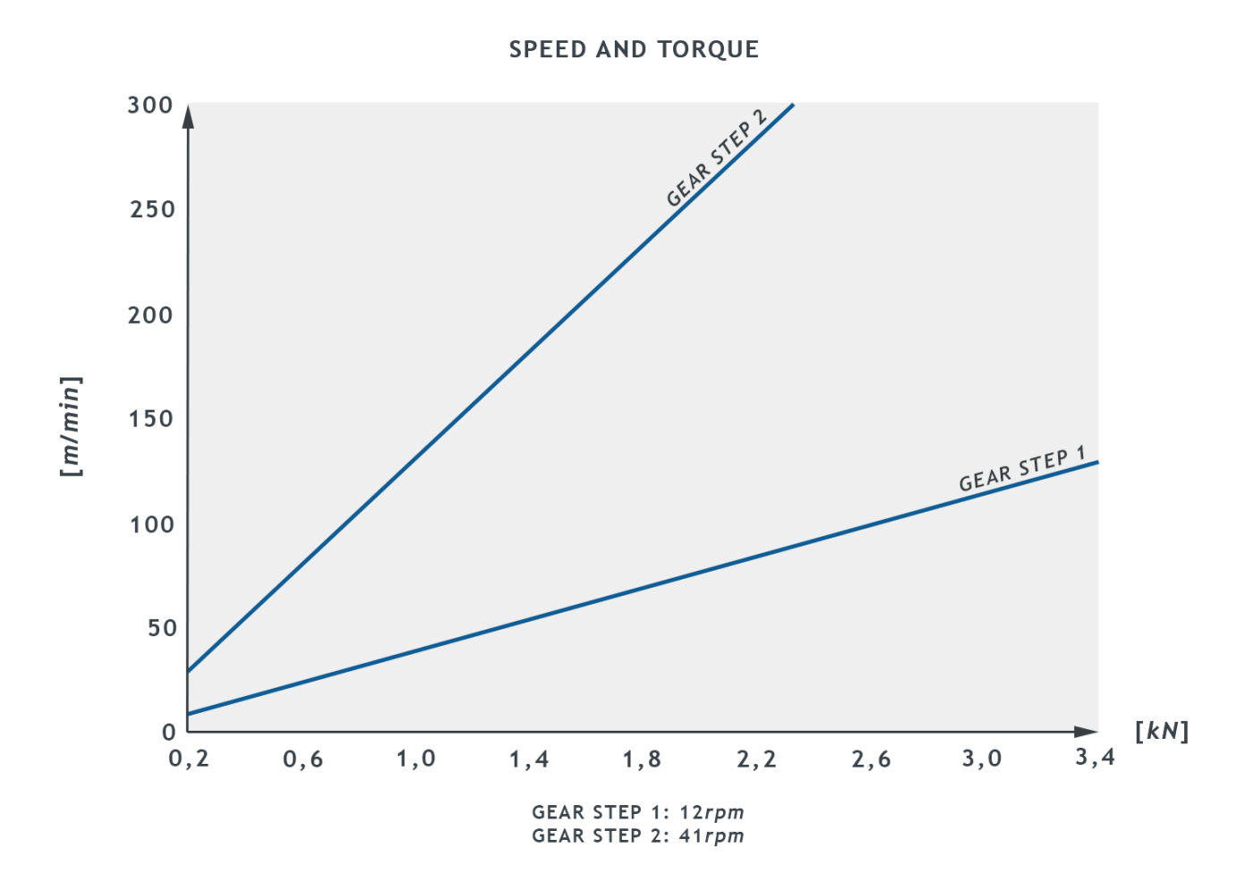 AVR20_SB0405005_SpeedTorque_graph1.jpg