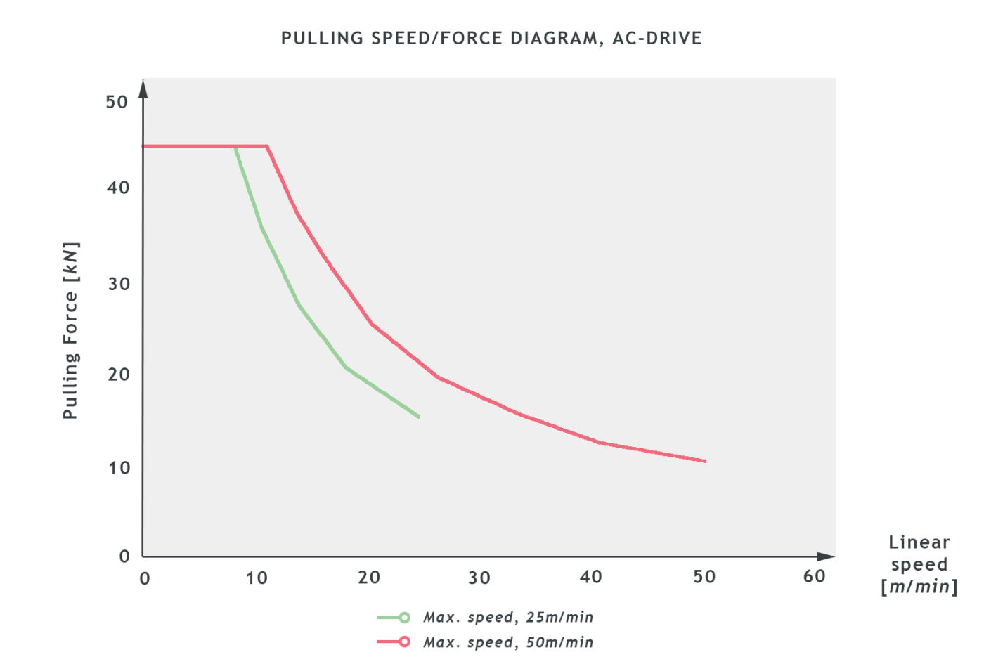 BCA30_SB0601024_PULLING_SPEED_graph1.jpg