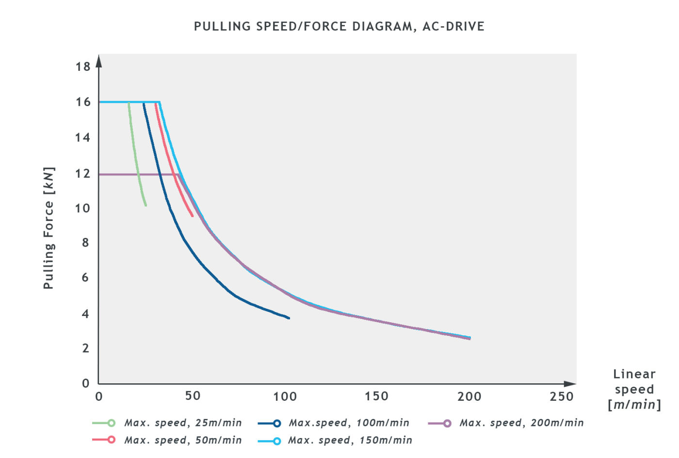 BCA18_SB0601022_PULLING_SPEED_graph.jpg