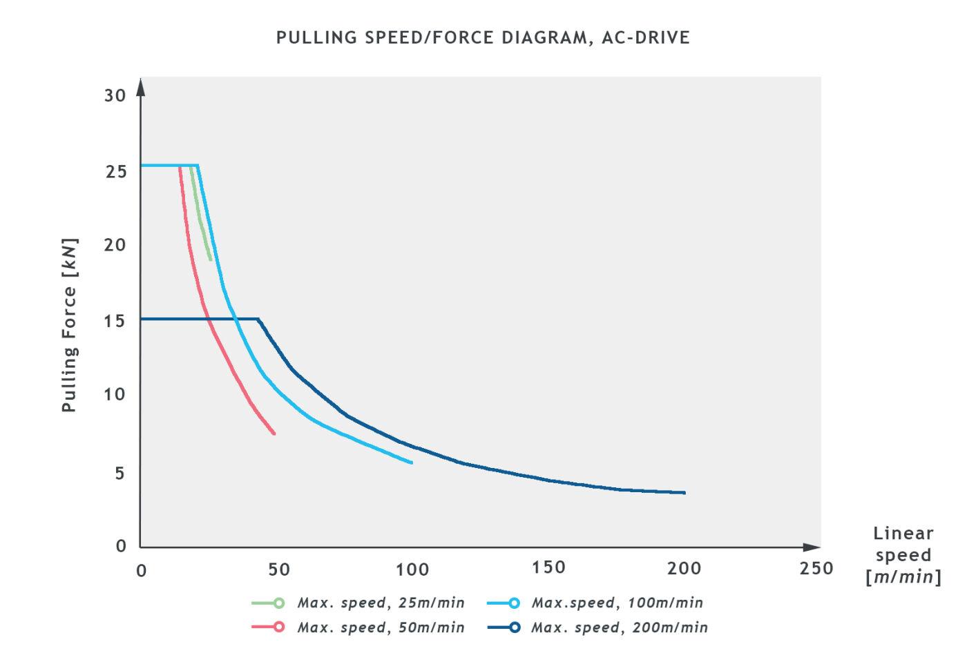BCA21_PULLING_SPEED_DIAGRAM_300dpi.jpg