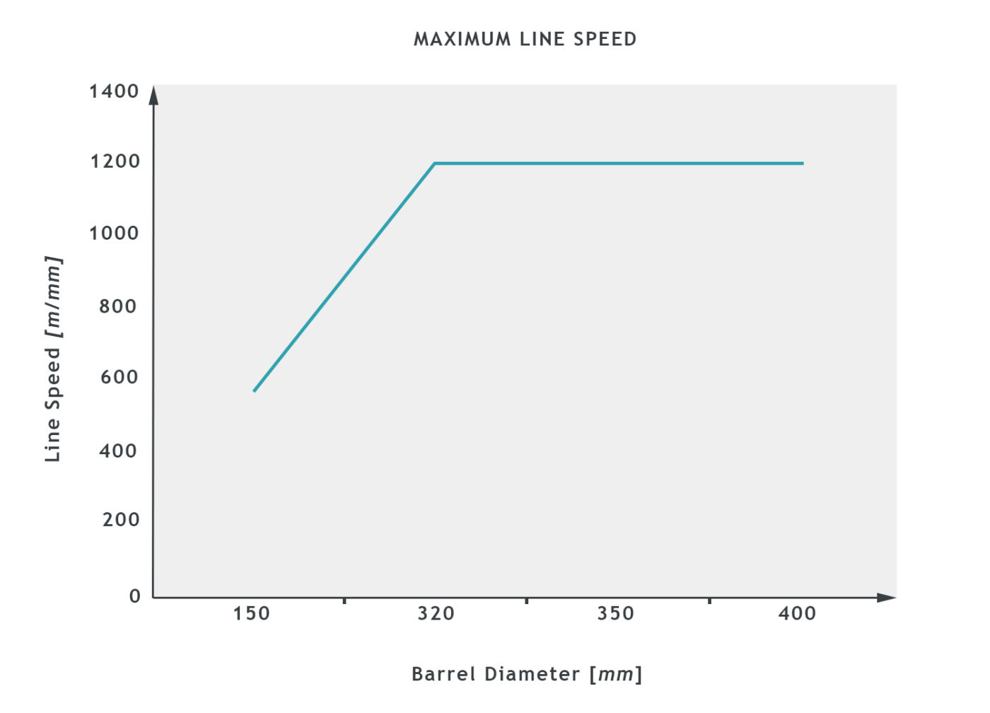 EKP8_SB0422130_MaxLineSpeed_graph1.jpg