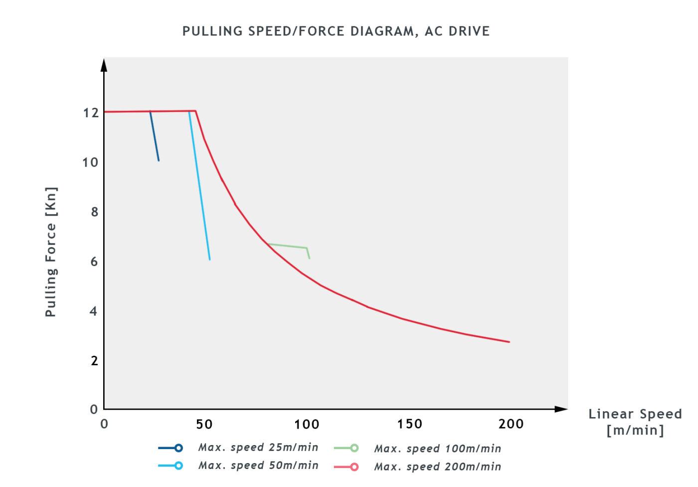 BCA15_PULLING_SPEED_DIAGRAM_NEW_300dpi.jpg