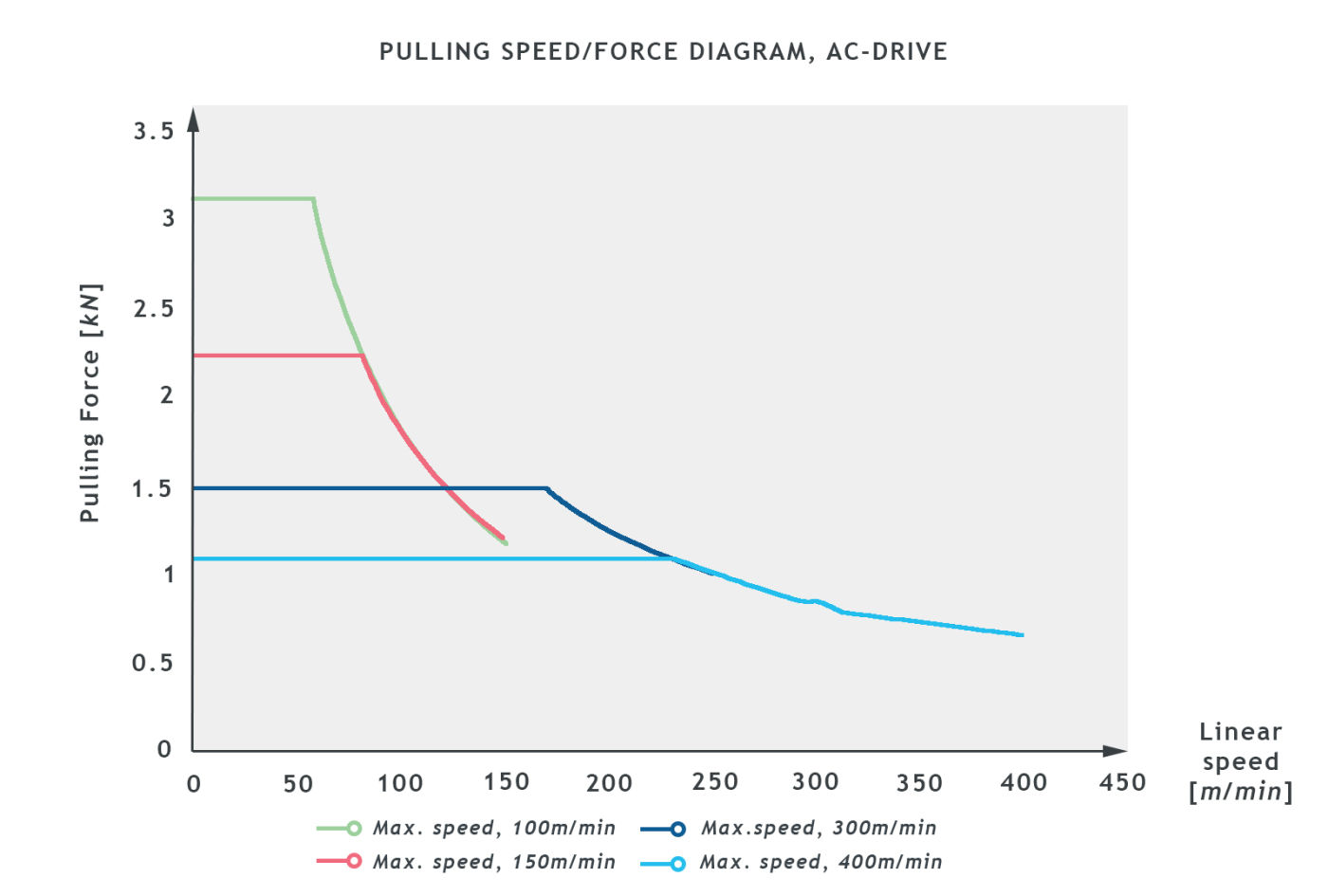BCA9_SB0601018_PULLING_SPEED_graph1.jpg