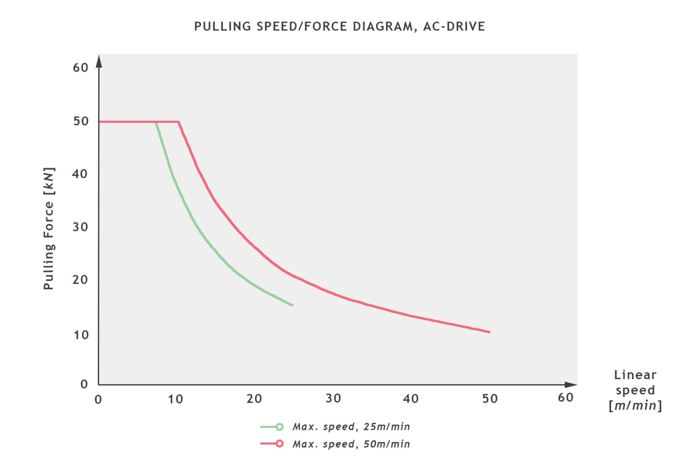 BCA42_SB0601028_PULLING_SPEED_graph1.jpg