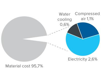 Utility Costs Worth Considering